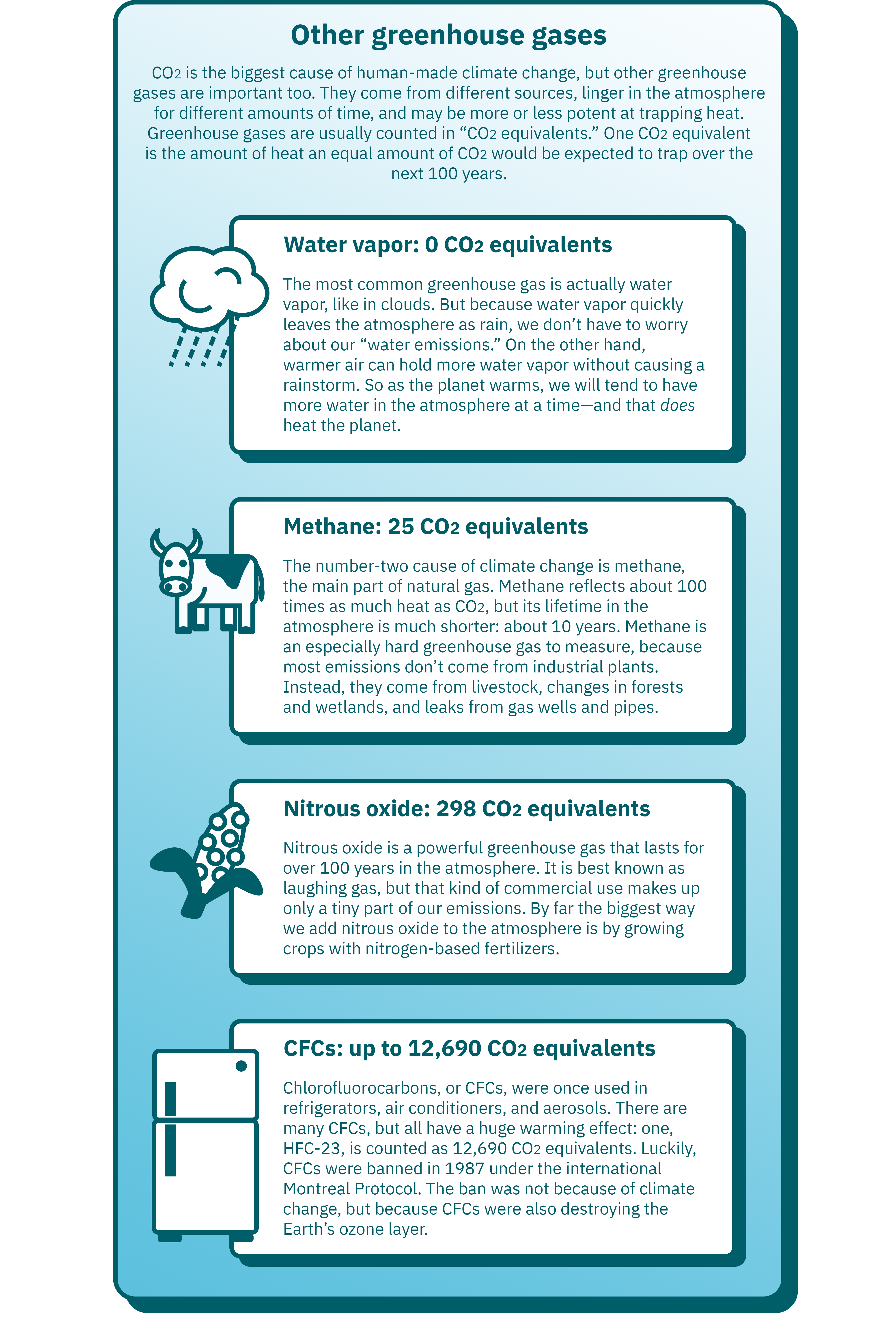"Infographic: Other greenhouse gases. CO2 is the biggest cause of human-made climate change, but other greenhouse gases are important too. They come from different sources, linger in the atmosphere for different amounts of time, and may be more or less potent at trapping heat. Greenhouse gases are usually counted in ""CO2 equivalents."" One CO2 equivalent is the amount of heat one molecule of CO2 would be expected to trap over the next 100 years."
