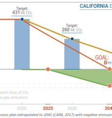 California's emission plan goals